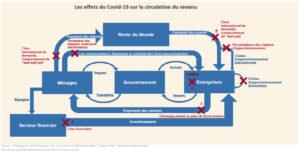Les conséquences économiques du Covid-19 (Graphique)