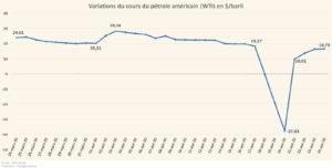 Variation du cours du pétrole américain WTI (Graphique)