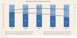 Empreinte carbone et émissions de gaz à effet de serre (Graphique)