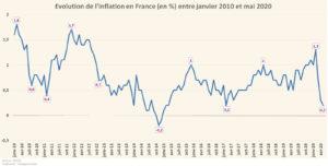 Évolution de l'inflation en France (Graphique)