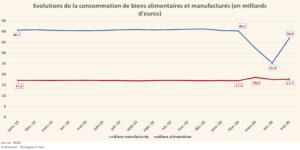 Évolutions de la consommation de biens alimentaires et manufacturés (Graphique)