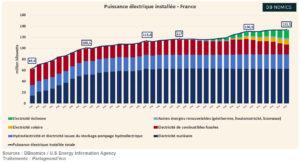 Capacité de production d'électricité, en France (Graphique)