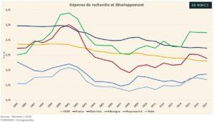 Les Dépenses R&D, FR/EN (Graphique)