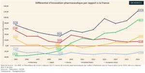 Innovation et brevets pharmaceutiques (Graphique)
