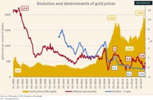 Le cours de l'or dans les crises économiques, FR/EN (Graphique)
