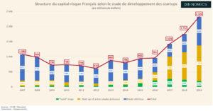 Capital risque en France (Graphique)