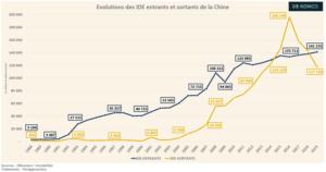 Les IDE sortants de la Chine (Graphique)