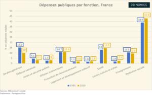 Les dépenses publiques par fonction en France (Graphique)