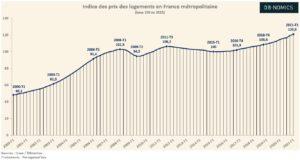Évolution des prix de l'immobilier en France (Graphique)