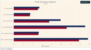 Les différents droits de douane dans le monde (Graphique)