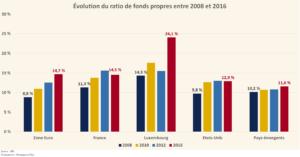 Évolution du ratio de fonds propres, 2008 à 2016 (Graphique)