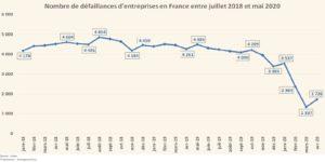 L'impact du Covid-19 sur les défaillances d'entreprises (Graphique)
