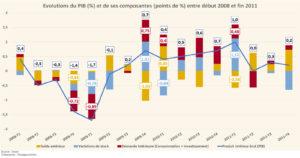 Évolution des composantes du PIB,  2008 à 2020 (Graphique)