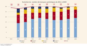 Évolution du nombre de banques systémiques depuis 2011