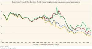 Évolutions des taux d'intérêts de long terme, OAT (Graphique)