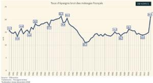 L'évolution de l'épargne en France (Graphique)