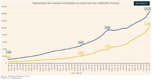 Dynamique des masses monétaires en zone euro (Graphique)