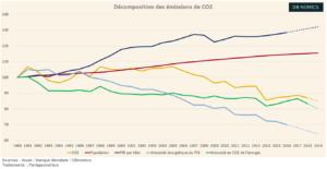 L'identité de Kaya, ou l'analyse comptable des émissions de CO2 (Graphique)