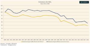 Emissions de GES et prix du carbone en Europe (Graphique)